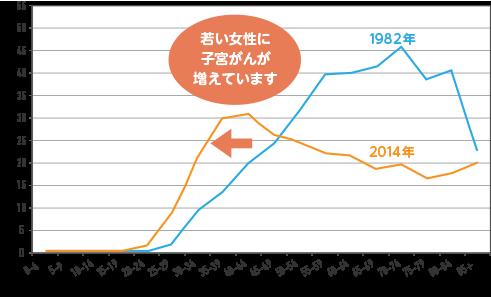 若い女性に子宮がんが増えていることを示すグラフ